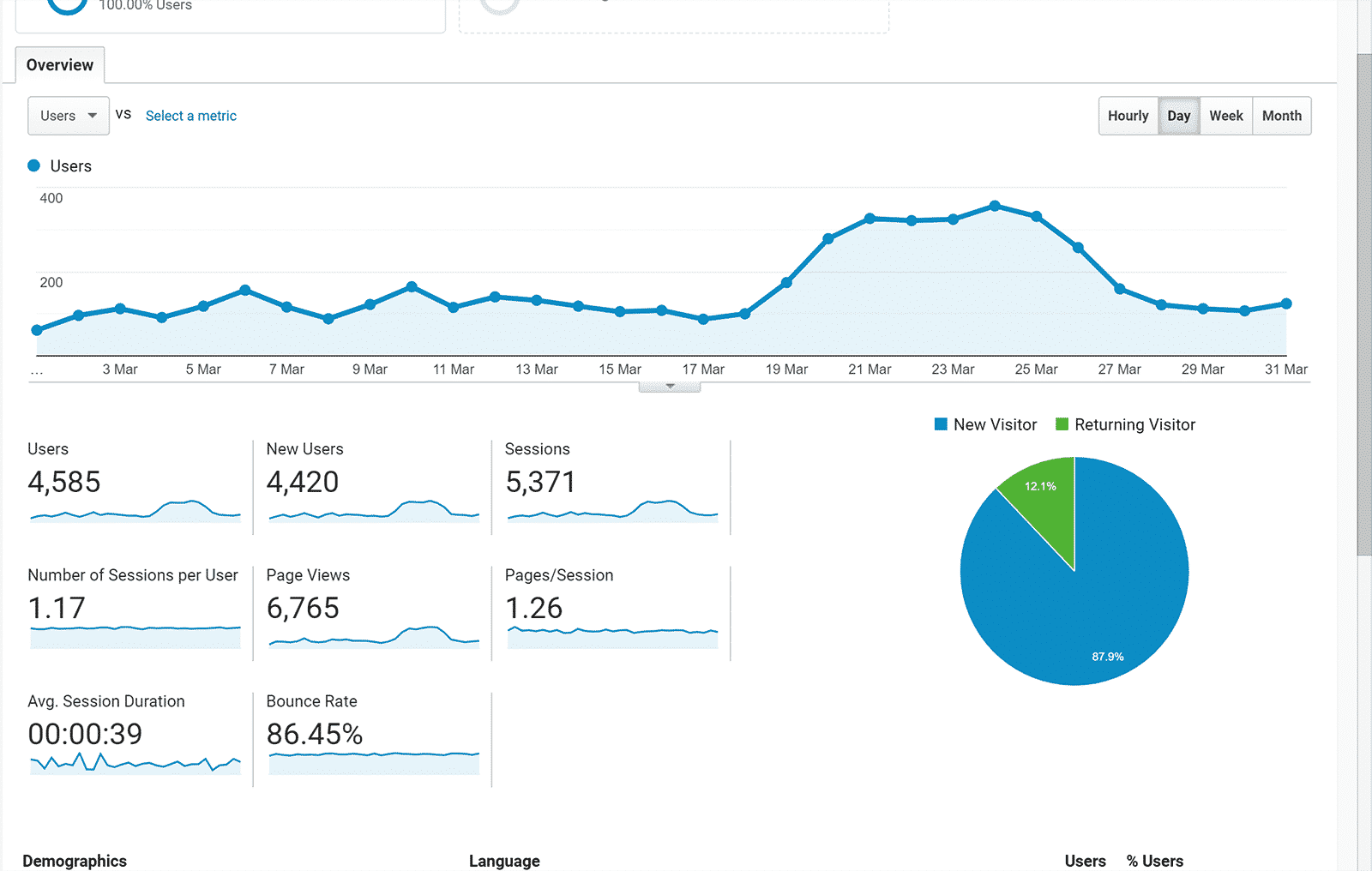 March 2019 overall traffic