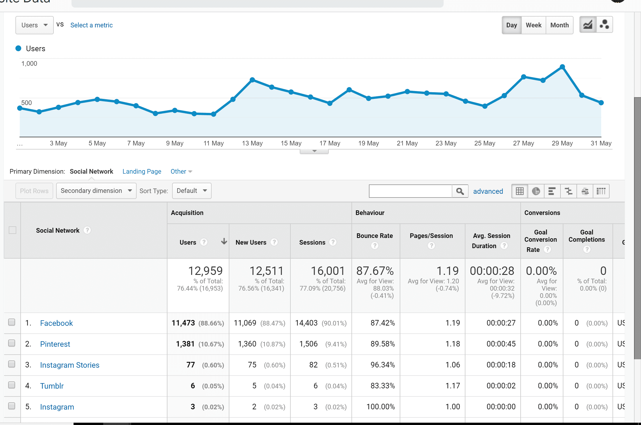 May Social Traffic Overview