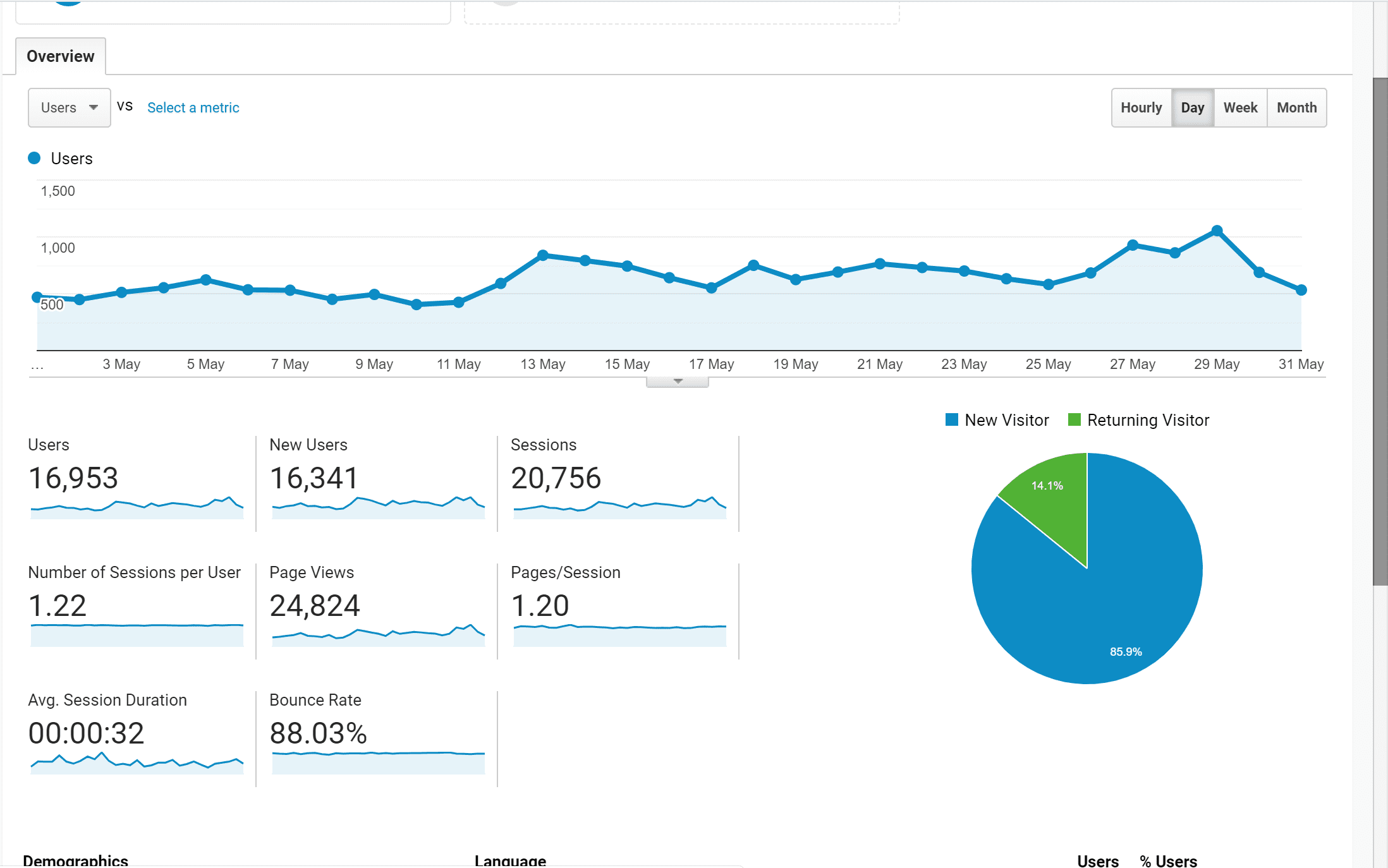 May Traffic Overview